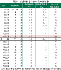図表2:新規高校学卒者の県外就職率