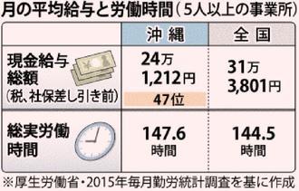 月の平均給与と労働時間