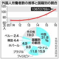 [Q&A]増える外国人労働者 一番多いのは?