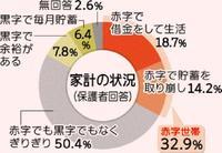 困窮世帯の高校生29%、バイトで家計助けながら通学 沖縄県調査