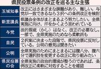 [混迷 県民投票](10)/条例改正 駆け引き続く/全県投票実施へ知事「3択」検討/意見調整 週内ヤマ場