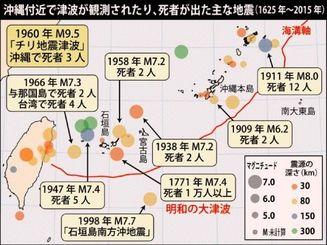沖縄付近で津波が観測されたり、死者が出た主な地震(1625年~2015年)
