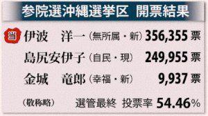 参院選沖縄選挙区 開票結果(選管最終)