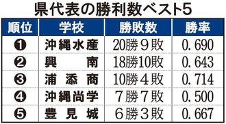 県代表の勝利数ベスト5