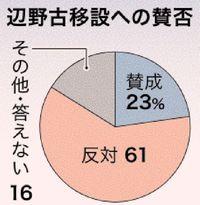 辺野古移設「反対」61%「賛成」23% 根強いNO 沖縄県民意識調査
