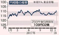 円急騰 一時108円台/米長官のドル安容認で/東証値下がり271円安