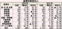 沖縄は「起業意欲高い」 新設法人1867社で過去最多 人口や観光客増加が追い風