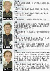歴代知事の平和宣言での辺野古新基地建設に関する主な発言