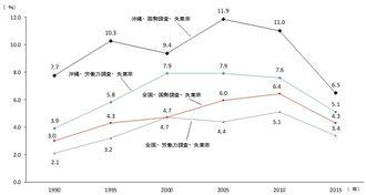 【図表1】完全失業率の推移。(出所)「国勢調査」「労働力調査」より作成。※2015年の国勢調査の数値は1%抽出速報値