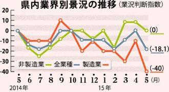 県内業界別景況の推移(業況判断指数)
