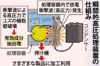 瞬間的高圧処理装置の仕組み