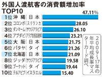 沖縄が伸び率世界一 海外観光客・消費増加率 マスターカード2009~17年調査