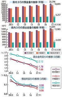 【解説】低金利競争が拍車 収益環境、急速に悪化 沖縄3行決算