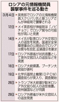犯人像・狙い 謎山積/英神経剤襲撃事件1カ月/ロと欧米 外交問題に発展