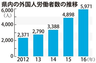 県内の外国人労働者数の推移