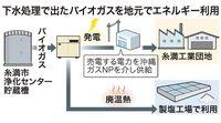 下水処理のガスで発電 糸満で新会社 2019年4月から商用運転