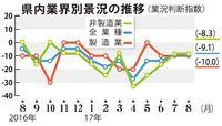 沖縄県内の中小企業景況、8月は横ばい 人手不足懸念の業種増加