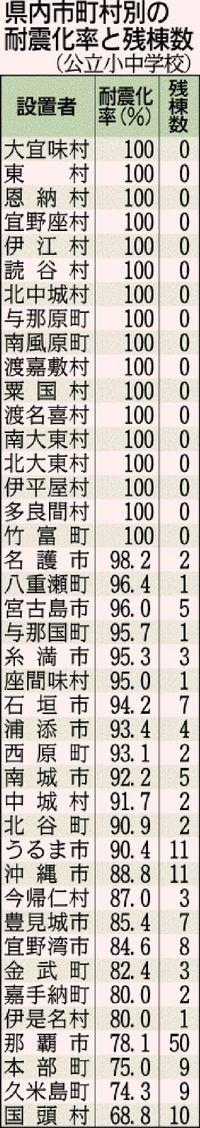 小中の耐震化 沖縄最下位/2年連続 2.5ポイント改善し90.0%