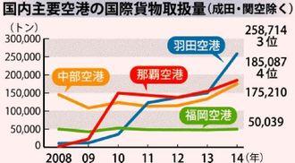 国内主要空港の国際貨物取扱量(成田・関空除く)