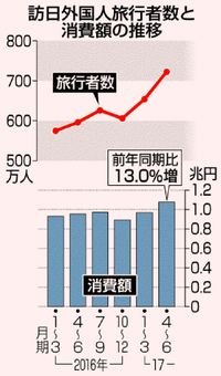 訪日客 上半期で1375万人/過去最多 韓国がけん引/消費額は2兆円突破
