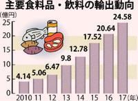 過去最高の24億円超、沖縄の食品輸出が絶好調 約30%を占めた品目は?