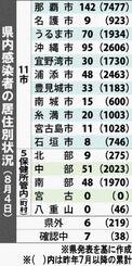 県内感染者の居住別状況(8月4日)