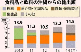食料品と飲料の沖縄からの輸出額