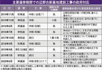 主要選挙期間での辺野古新基地建設工事の政府対応