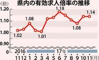 沖縄の求人倍率1.14倍  正社員は全国平均の半分
