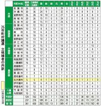 沖縄・統一地方選:町村議選で女性の立候補者25人 前回より6人増
