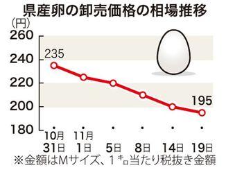 県産卵の卸売価格の相場推移