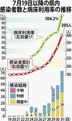 7月19日以降の県内感染者数と病床利用率の推移