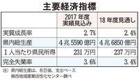 2018年度の沖縄経済、見通しは? NIAC分析・実質経済成長率2.4%
