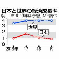 米中「貿易戦争」世界を巻き込む 日本経済も減速へ? 新興国は資金流出リスク