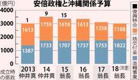 第2次安倍政権発足5年:翁長知事と対立、2年連続予算大幅減 露骨な「リンク」