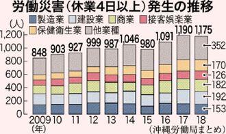 労働災害(休業4日以上)発生の推移