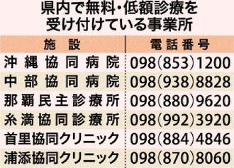 無料・低額診療を実施している沖縄県内の医療機関
