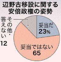 【安倍政権の「辺野古」姿勢】「妥当でない」65% 女性で高く 沖縄県民意識調査