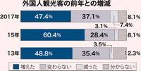 外国人客「増えた」13ポイント減 沖縄の観光事業所アンケート 人気施設に偏りか