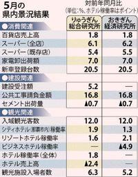 沖縄5月景況 りゅうぎん総研、おきぎん経済研とも判断維持