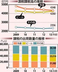 酒税課税高の推移