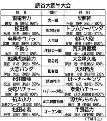 読谷大闘牛大会 取組表