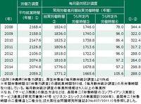 減らそう残業、上げよう生産性 今こそ改善のチャンス(下)
