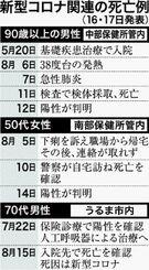 新型コロナ関連の死亡例(16・17日発表)