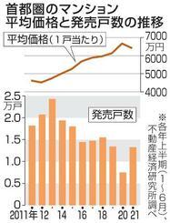 首都圏のマンション平均価格と発売戸数の推移