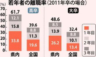 若年者の離職率(2011年卒の場合)