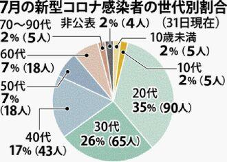 7月の新型コロナ感染者の世代別割合