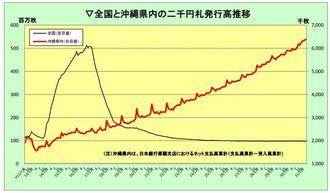 (日本銀行那覇支店のホームページから)
