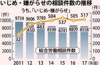 労働相談 いじめ517件/17年度沖縄労働局 全体の25% 割合最高