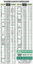 司法試験の法科大学院別合格率